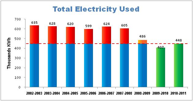 A graph showing total electricity used
